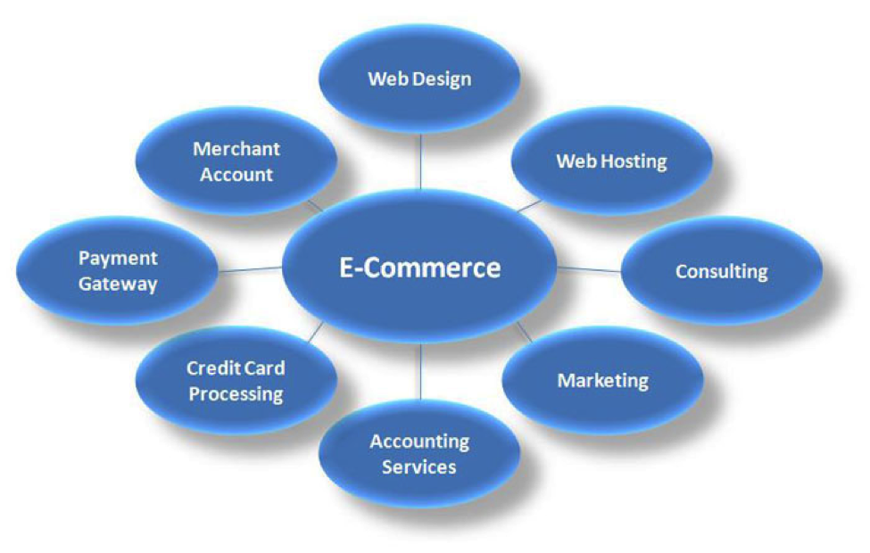 6 most important factors to consider when choosing an ecommerce platform - Expert Training Institute