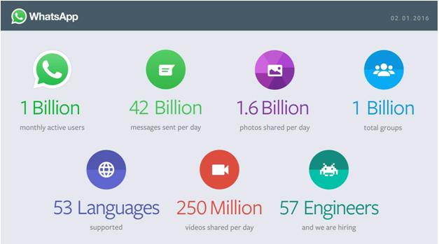 One Billion active users on WhatsApp