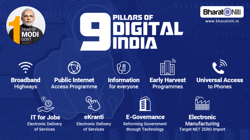 2020 Digital India: Poised To Become 1$ Trillion Economy