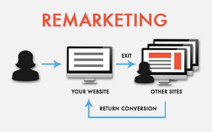 Remarket your business on third party sites in 5 simple steps