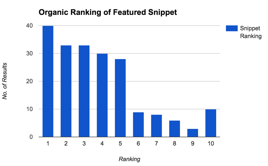Featured Snippets: A Simple Technique To Feature On Top Of Organic Results
