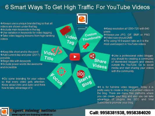 6 Smart Ways To Get High Traffic For YouTube Videos