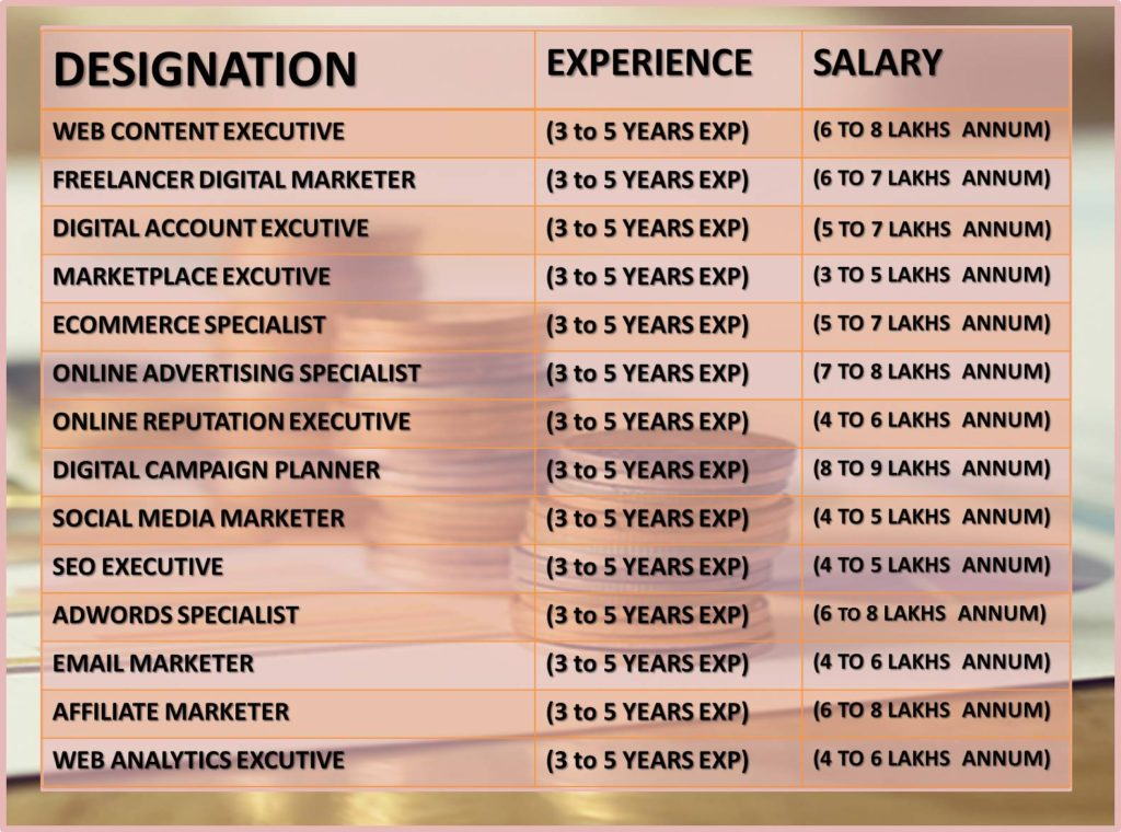 Salary Scope of Digital Marketing
