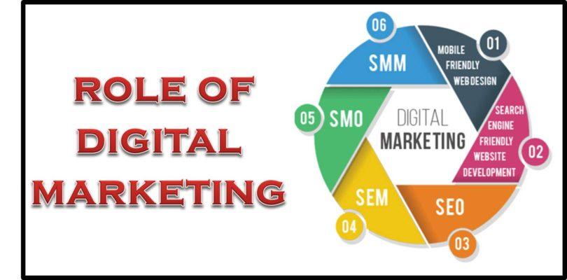 Importance And Role of Digital Marketing  For Effective Business Growth