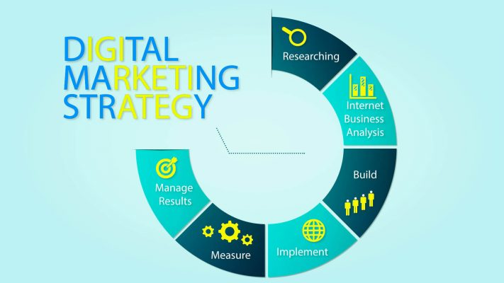 Digital_Marketing, Budget_Friendly