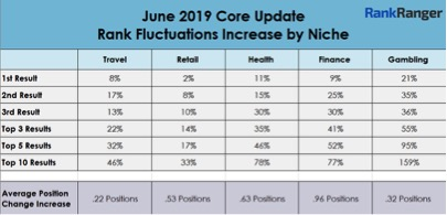 june core update 2019