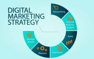 Digital Marketing Strategies: Achieve Uncommon Success For Business