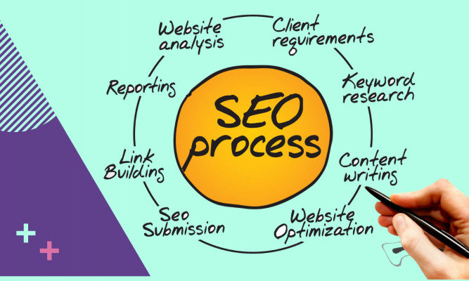 What is SEO (Search Engine Optimization)? How Search Works?