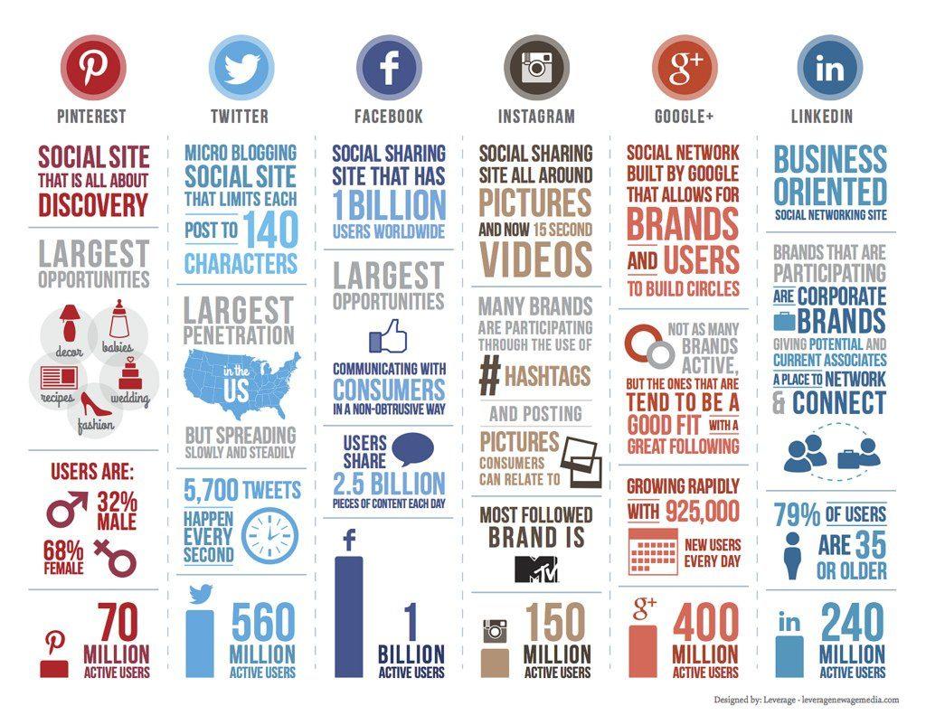 social media plateforms
