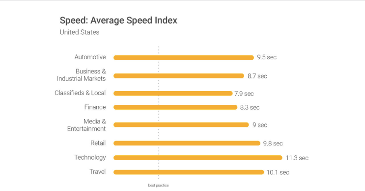 industry-average-speed